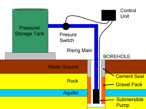 design and construction of agricultural water irrigation rh waterseekers co uk Deep Water Well Diagram Old Water Wells